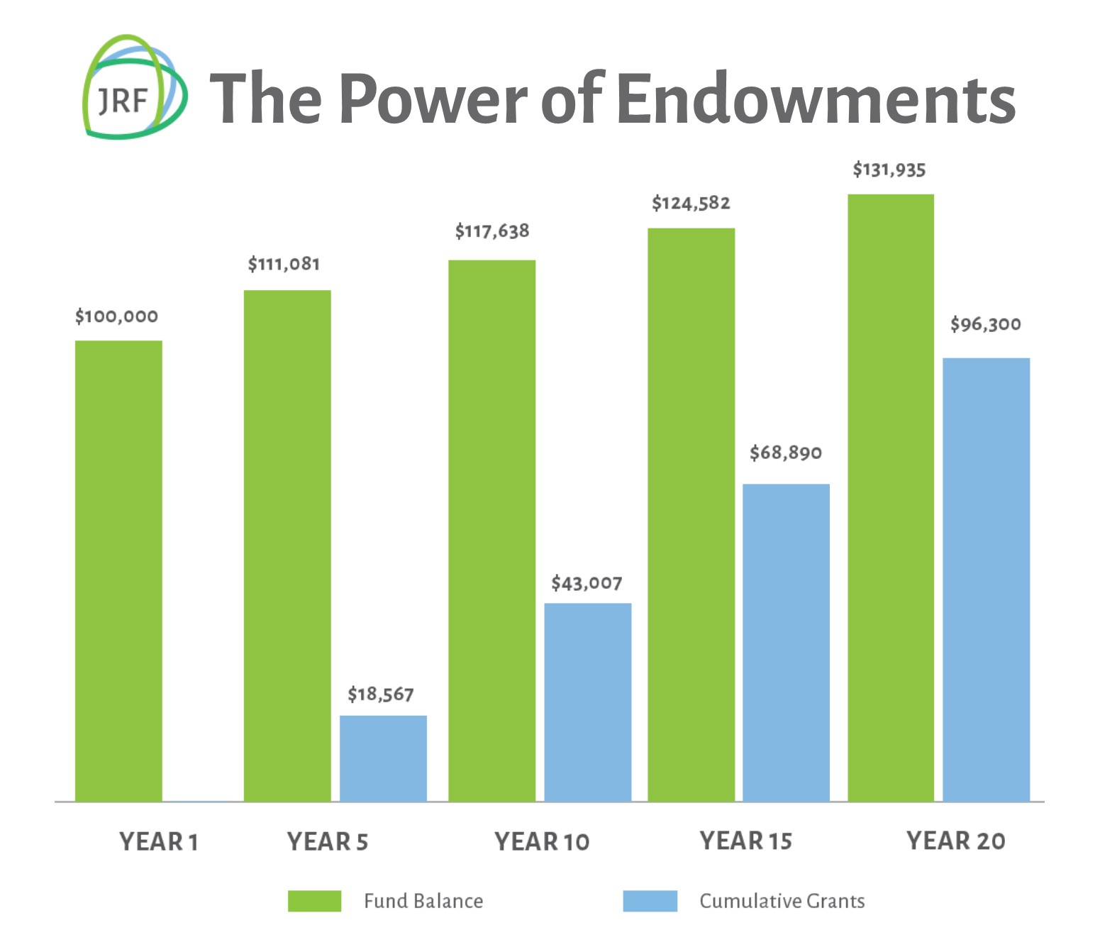 The Power of Endowments: One Gift for Many Generations